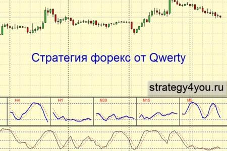 Видеоурок 'Стратегия форекс от Qwerty'
