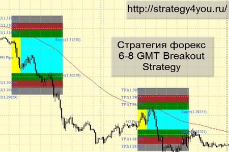 Видеоурок '6-8 GMT Breakout Strategy'