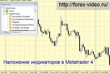 Видеоурок 'Metatrader 4 - создание сложных индикаторов!'